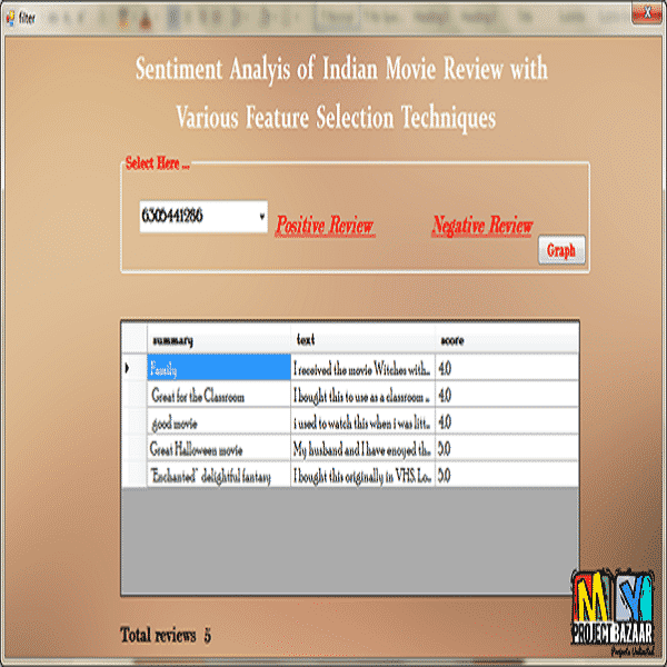 Sentiment Analyis of Indian Movie Review with Various Feature Selection Techniques