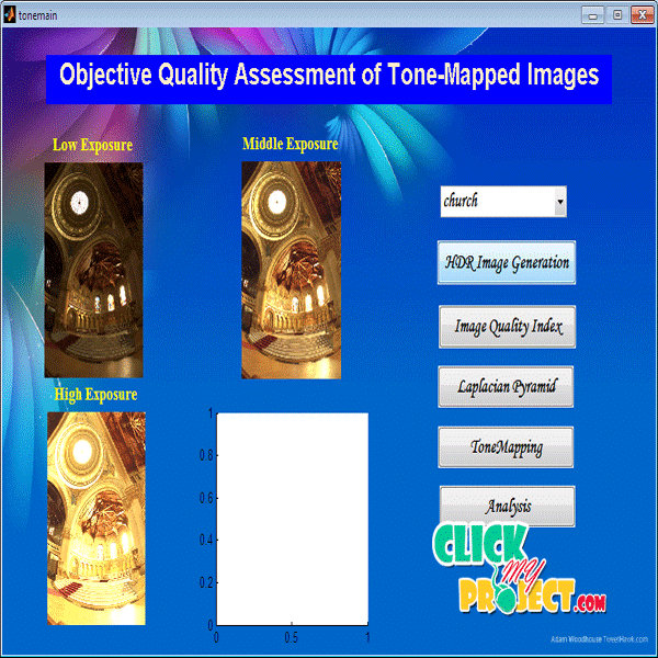 Objective Quality Assessment of Tone-Mapped Images