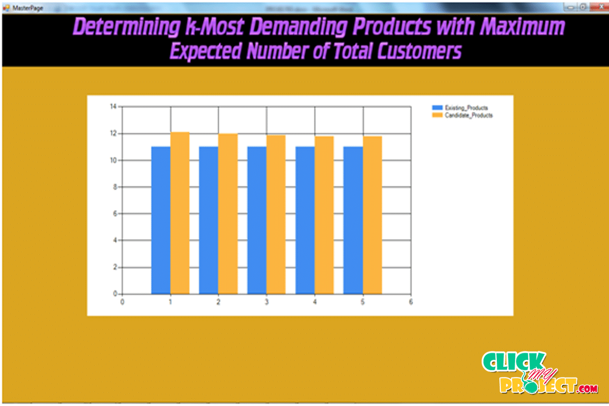 Determining k-Most Demanding Products with Maximum Expected Number of Total Customers| 2014 Projects