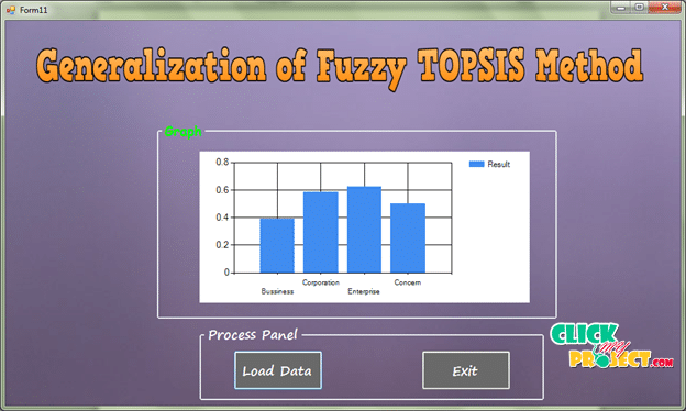 An approach to generalization of fuzzy TOPSIS method| 2014 Projects