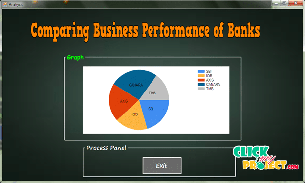 Comparing business performance of banks| 2014 Projects