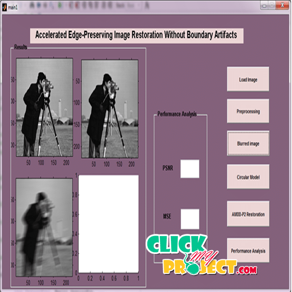Accelerated Edge-Preserving Image Restoration Without Boundary Artifacts| 2014 Projects