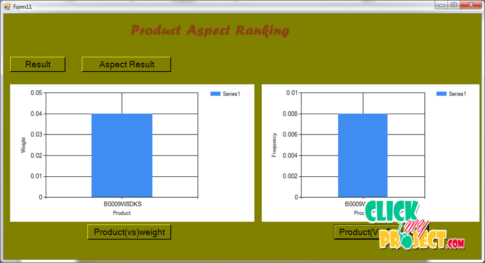 Product Aspect Ranking and Its Applications | 2015 Projects