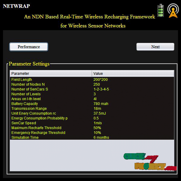 NETWRAP: An NDN Based Real-TimeWireless Recharging Framework | 2015 Projects