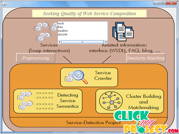 seeking quality of web service composition in a semantic dimension